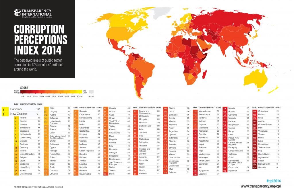 index corruption