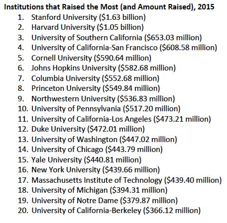 fonds levée universités